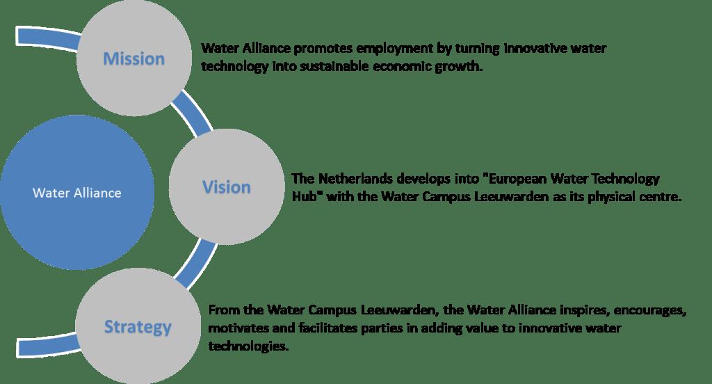 missie, visie en strategie ENG